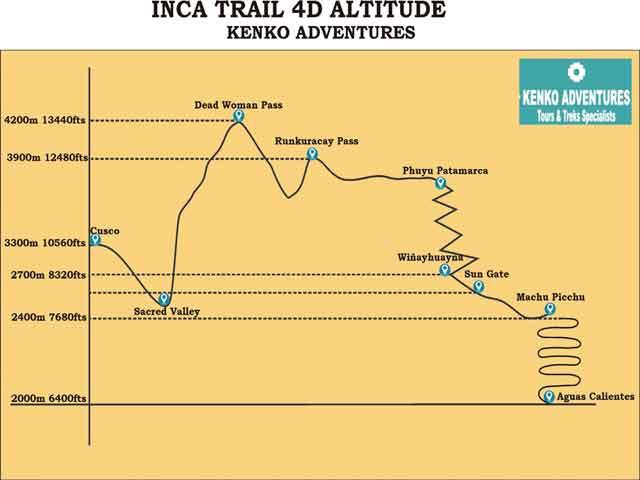Classic Inca Trail 4  Days to Machu Picchu - Altitude Map