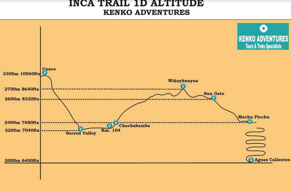 Inca Trail One Day to Machu Picchu - Altitude Map