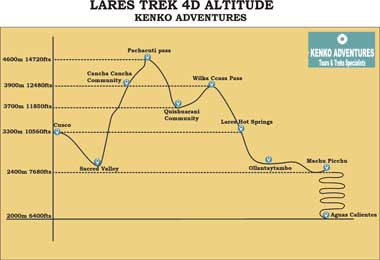 Lares trek to machu picchu 4d - Altitude Map