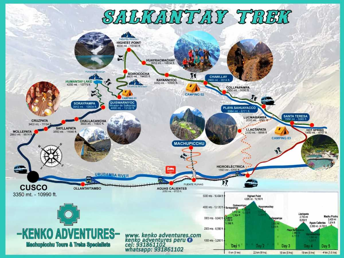 Salkantay Trek Map