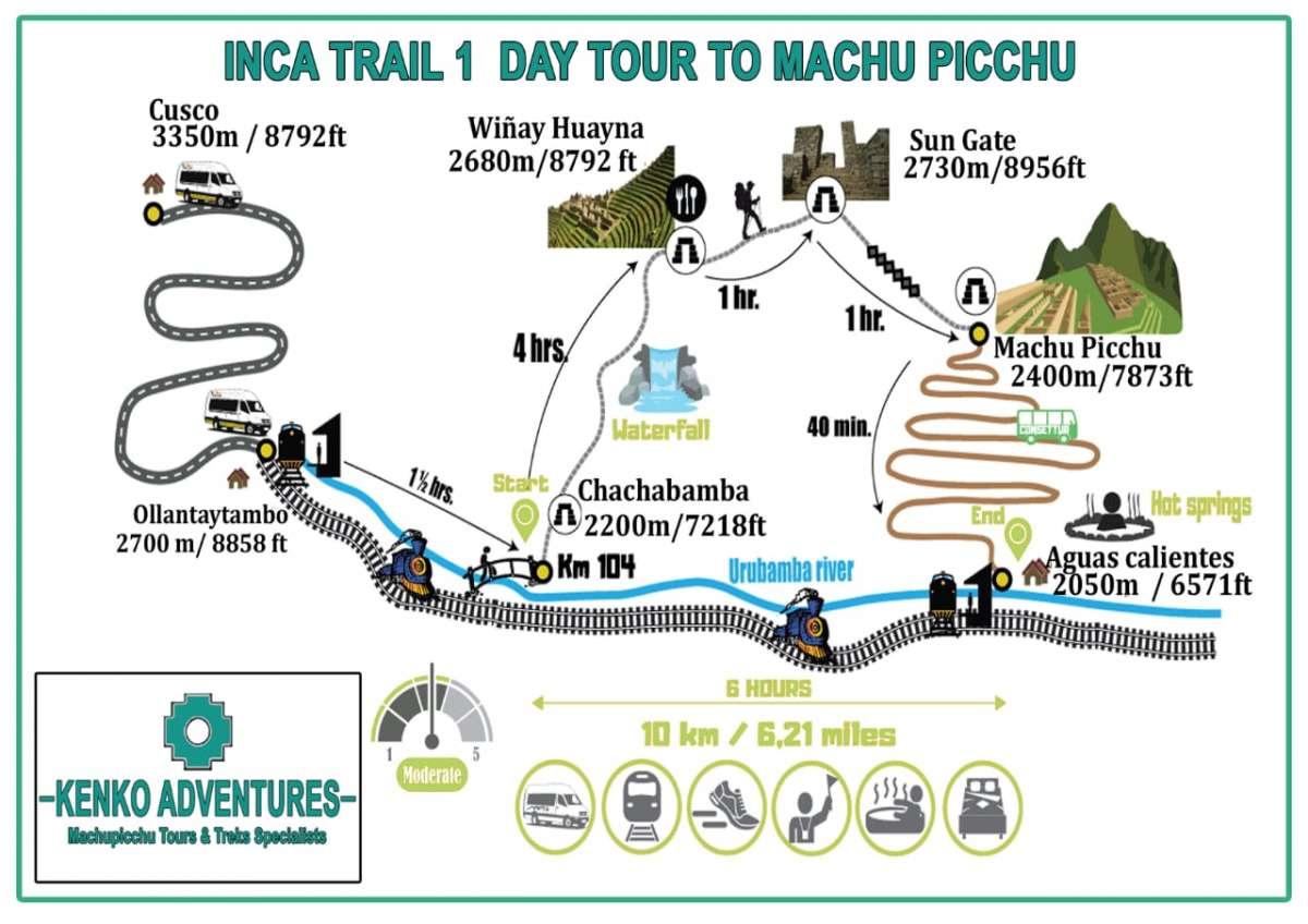 One Inca Trail to Machu Picchu hike Map